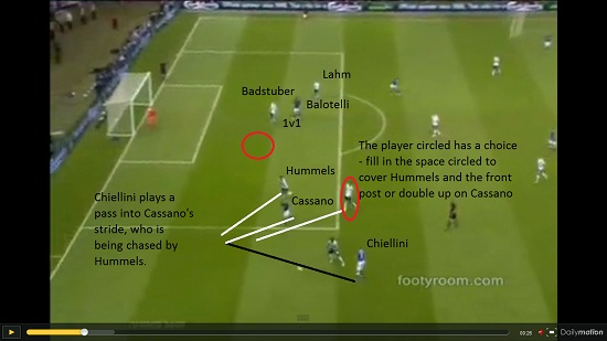 Session To Develop Pressing and Covering in a 4-2-3-1