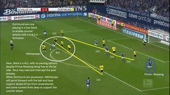 Tactical Analysis: Borussia Dortmund's Counter Attacking – Part Three
