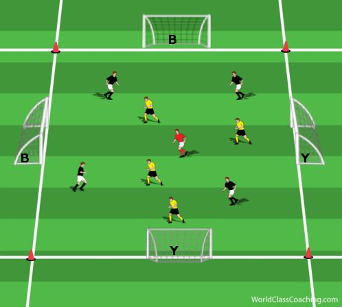 Tactical Exercise for the 4-3-3