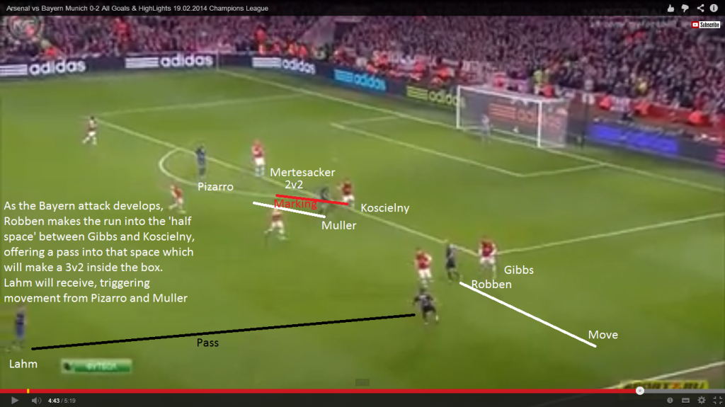 Arsenal v Bayern Munich Tactical Review