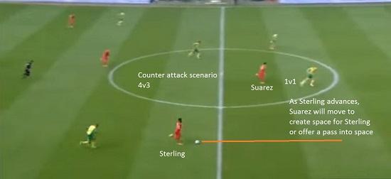 Suarez' Movement On the Counter-Attack
