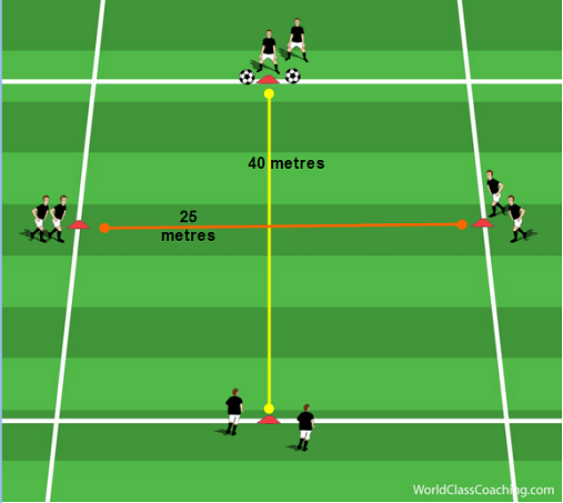 OP_Technical_Diamond-World_Class_Coaching_Article-Keith_Scarlett-Diagram_9-1