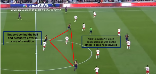 Shape and Support in the Midfield
