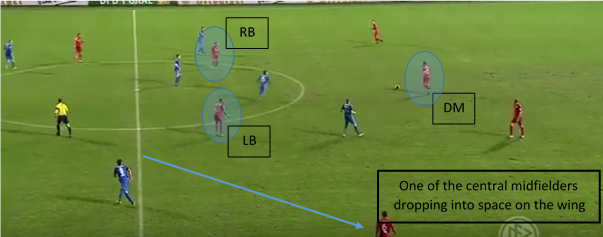 Using Full Backs as 'Playmakers'